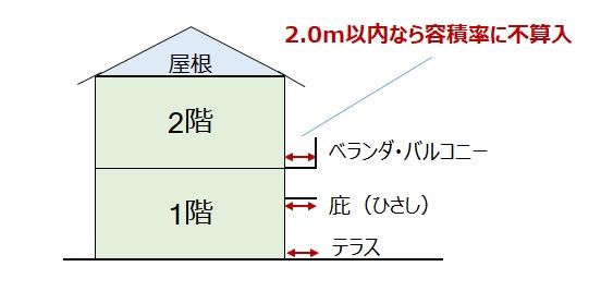 容積率って何?緩和条件やセットバック、前面道路との関係についても解説!